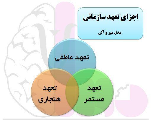 انواع تعهد سازمانی