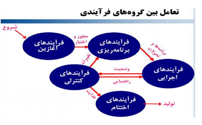 5 گروه فرایند مدیریت پروژه